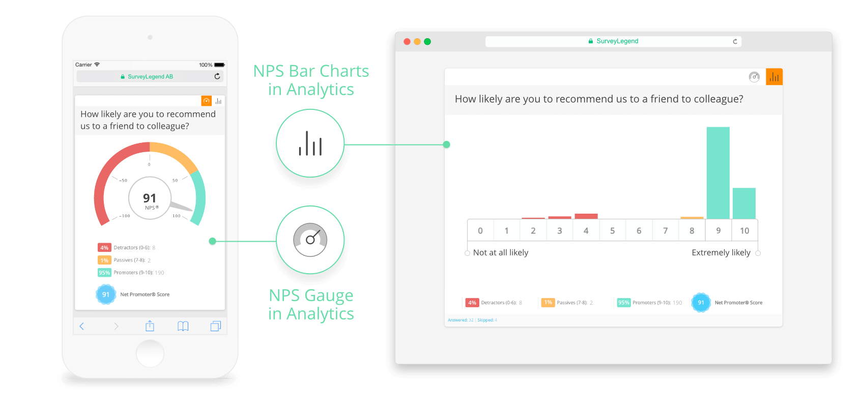 Our Net Promoter Score question automatically calculates the score and presents it to you in nice graphs!