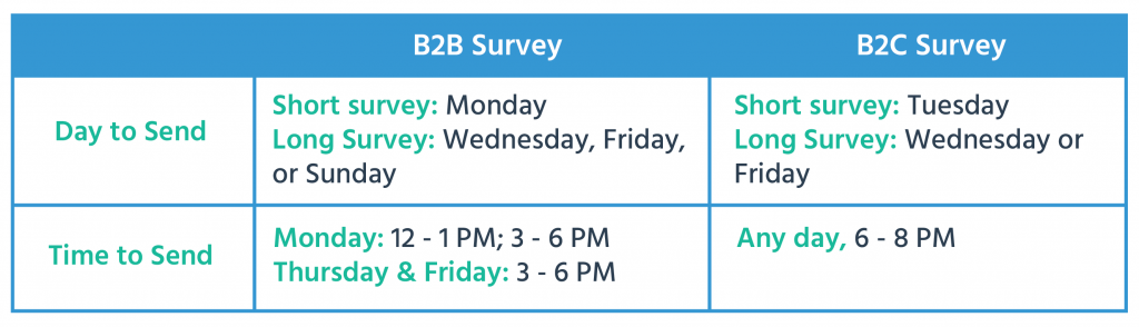 B2B and B2C send time